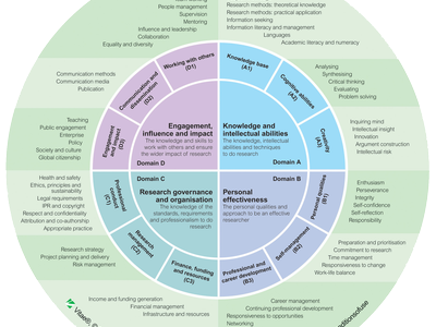 Link to the Vitae Researcher Development Framework on the Vitae website
